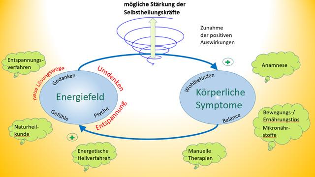 Energiefeld - Körperliche Symptome - mögliche Stärkung der Selbstheilungskräfte