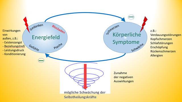 Energiefeld - Körperliche Symptome